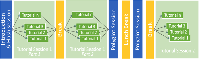 Tutorial flow diagram of the BOSS program